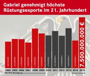 2016-02-Gabriel-Ruestungsexporte